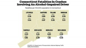 hc-ct-drunk-driving-fatalities-011816-eps-20160118